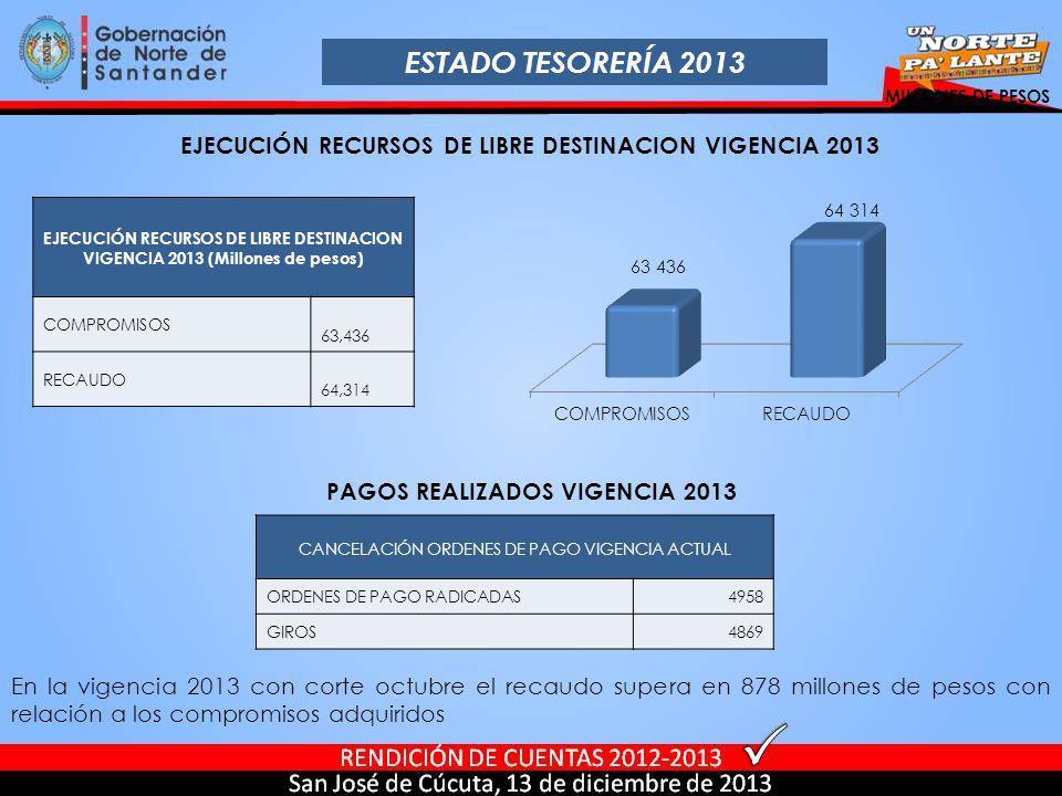 ESTADO TESORERÍA 2013 MILLONES DE PESOS EJECUCIÓN RECURSOS DE LIBRE DESTINACION VIGENCIA 2013 PAGOS REALIZADOS VIGENCIA 2013 En la vigencia 2013 con c