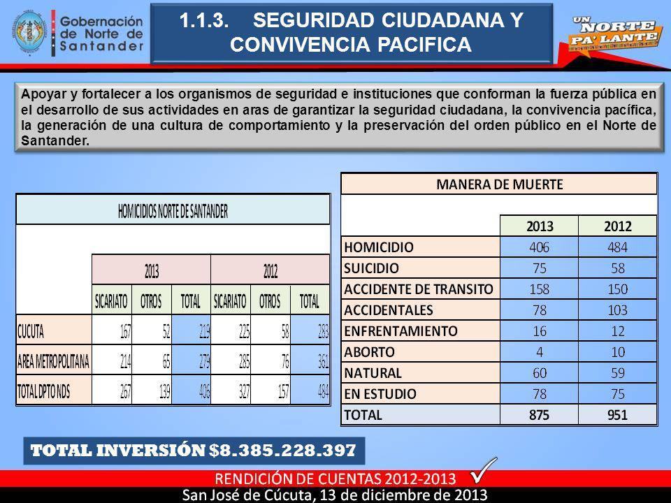 1.1.3. SEGURIDAD CIUDADANA Y CONVIVENCIA PACIFICA TOTAL INVERSIÓN $8.385.228.397 Apoyar y fortalecer a los organismos de seguridad e instituciones que