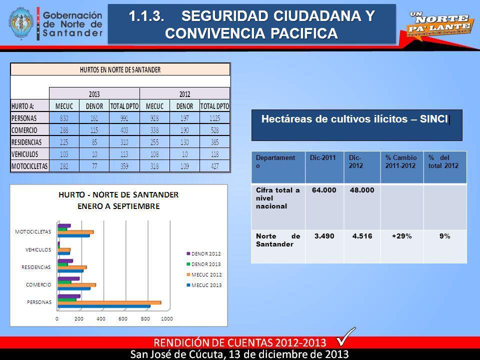 1.1.3. SEGURIDAD CIUDADANA Y CONVIVENCIA PACIFICA Departament o Dic-2011Dic- 2012 % Cambio 2011-2012 % del total 2012 Cifra total a nivel nacional 64.