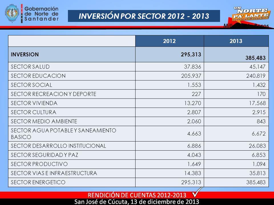 INVERSIÓN POR SECTOR 2012 - 2013 20122013 INVERSION 295,313 385,483 SECTOR SALUD 37,836 45,147 SECTOR EDUCACION 205,937 240,819 SECTOR SOCIAL 1,553 1,