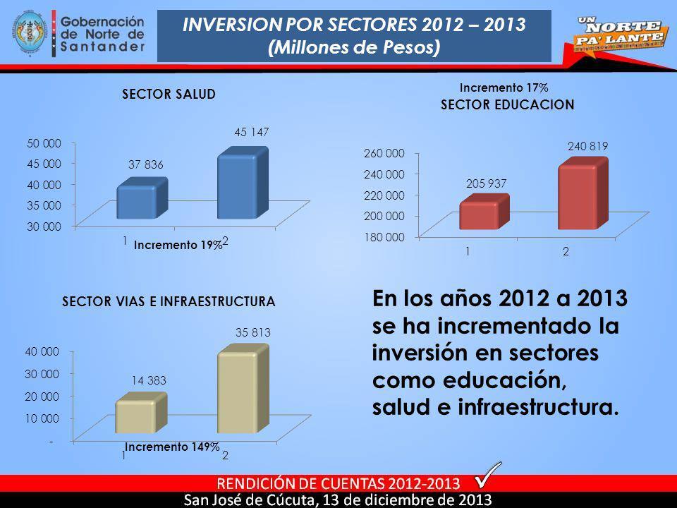 INVERSION POR SECTORES 2012 – 2013 (Millones de Pesos) En los años 2012 a 2013 se ha incrementado la inversión en sectores como educación, salud e inf