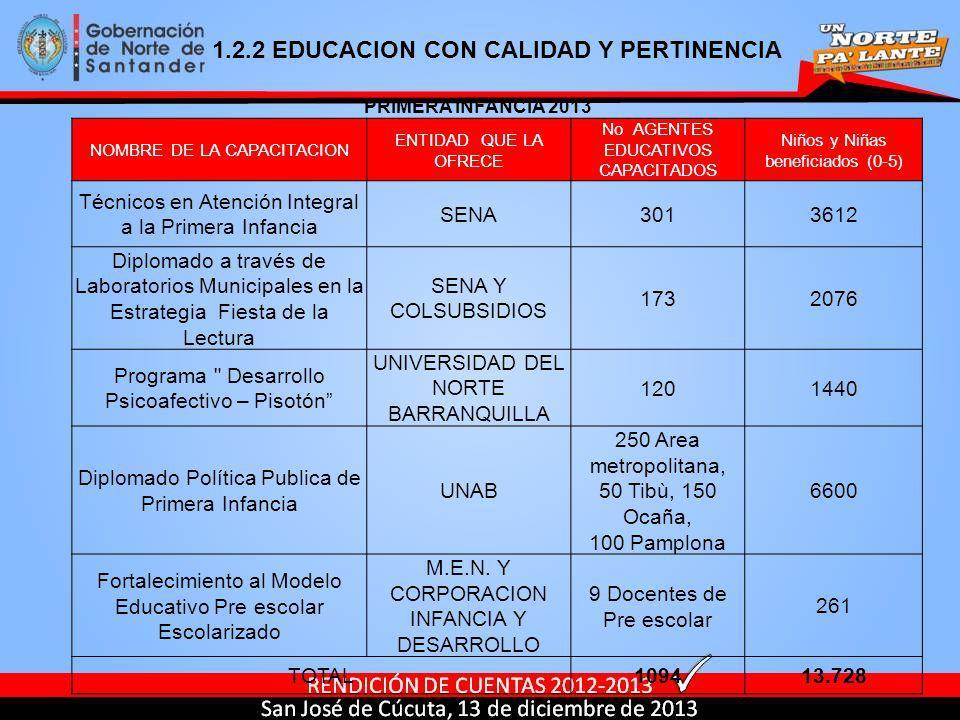 NOMBRE DE LA CAPACITACION ENTIDAD QUE LA OFRECE No AGENTES EDUCATIVOS CAPACITADOS Niños y Niñas beneficiados (0-5) Técnicos en Atención Integral a la