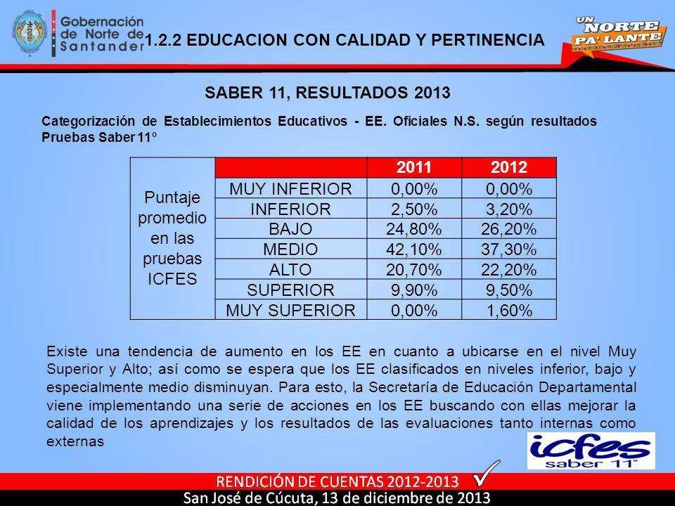 SABER 11, RESULTADOS 2013 Puntaje promedio en las pruebas ICFES 20112012 MUY INFERIOR0,00% INFERIOR2,50%3,20% BAJO24,80%26,20% MEDIO42,10%37,30% ALTO2