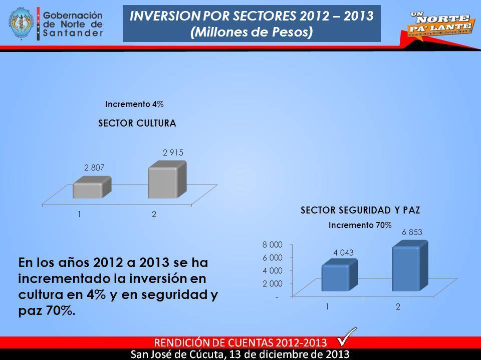 En los años 2012 a 2013 se ha incrementado la inversión en cultura en 4% y en seguridad y paz 70%. Incremento 70% Incremento 4% INVERSION POR SECTORES