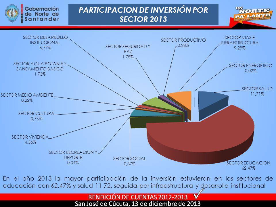 PARTICIPACION DE INVERSIÓN POR SECTOR 2013 En el año 2013 la mayor participación de la inversión estuvieron en los sectores de educación con 62,47% y