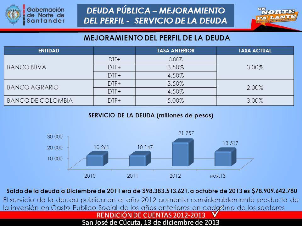 DEUDA PÚBLICA – MEJORAMIENTO DEL PERFIL - SERVICIO DE LA DEUDA MEJORAMIENTO DEL PERFIL DE LA DEUDA El servicio de la deuda publica en el año 2012 aume
