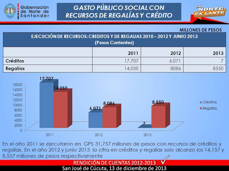 GASTO PÚBLICO SOCIAL CON RECURSOS DE REGALÍAS Y CRÉDITO EJECUCIÓN DE RECURSOS: CREDITOS Y DE REGALIAS 2010 – 2012 Y JUNIO 2013 (Pesos Corrientes) 2011