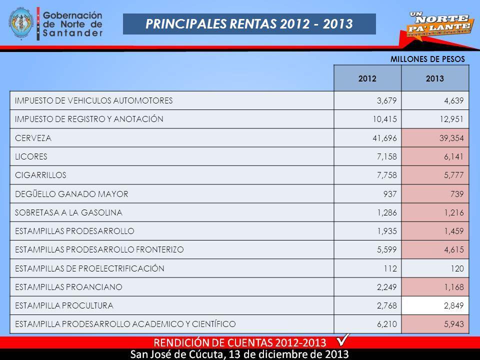 PRINCIPALES RENTAS 2012 - 2013 MILLONES DE PESOS 20122013 IMPUESTO DE VEHICULOS AUTOMOTORES3,6794,639 IMPUESTO DE REGISTRO Y ANOTACIÓN10,41512,951 CER