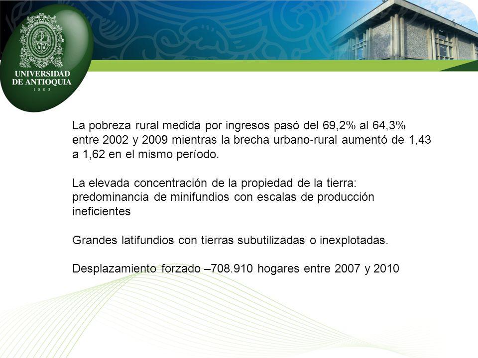 La pobreza rural medida por ingresos pasó del 69,2% al 64,3% entre 2002 y 2009 mientras la brecha urbano rural aumentó de 1,43 a 1,62 en el mismo período.