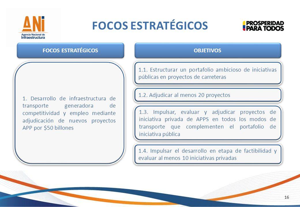 16 FOCOS ESTRATÉGICOS 1. Desarrollo de infraestructura de transporte generadora de competitividad y empleo mediante adjudicación de nuevos proyectos A
