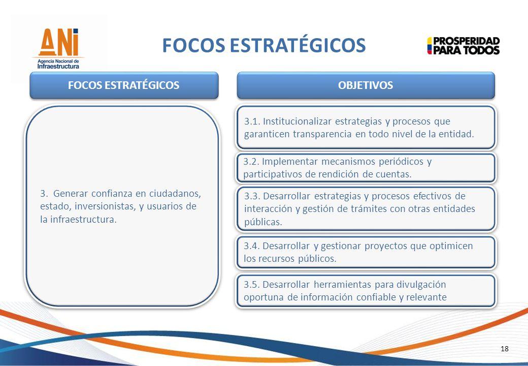 18 FOCOS ESTRATÉGICOS 3. Generar confianza en ciudadanos, estado, inversionistas, y usuarios de la infraestructura. 3. Generar confianza en ciudadanos