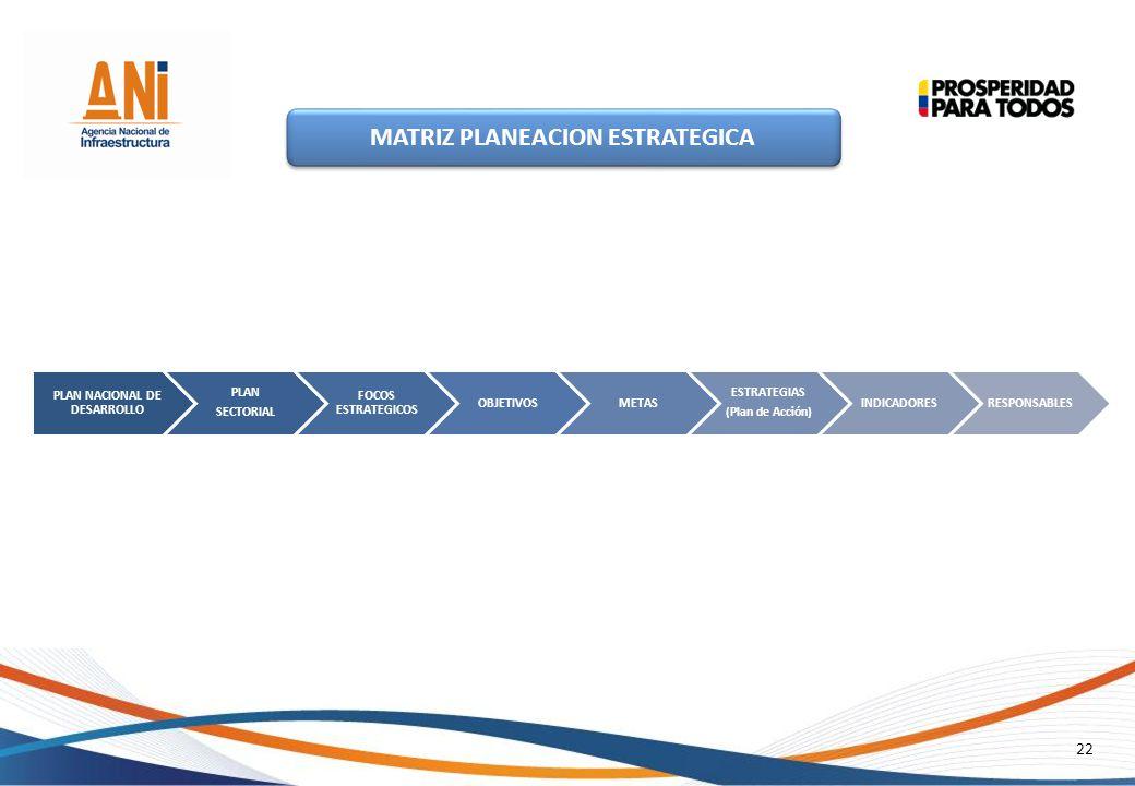 22 MATRIZ PLANEACION ESTRATEGICA PLAN NACIONAL DE DESARROLLO PLAN SECTORIAL FOCOS ESTRATEGICOS OBJETIVOSMETAS ESTRATEGIAS (Plan de Acción) INDICADORES