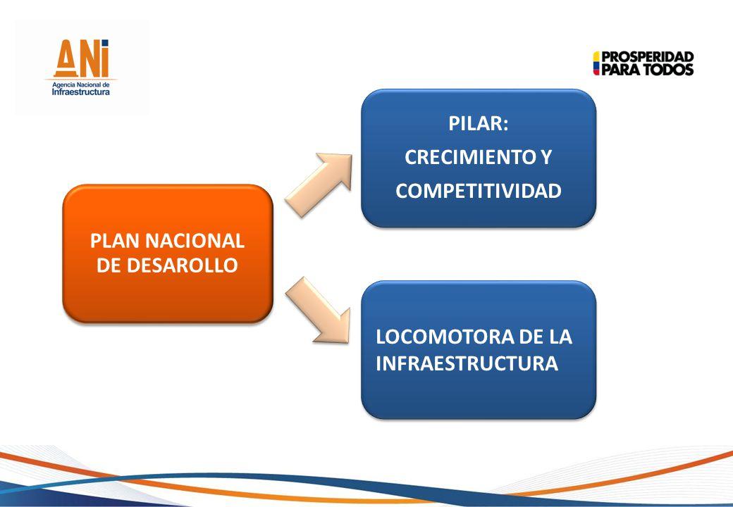 PLAN NACIONAL DE DESAROLLO PILAR: CRECIMIENTO Y COMPETITIVIDAD LOCOMOTORA DE LA INFRAESTRUCTURA
