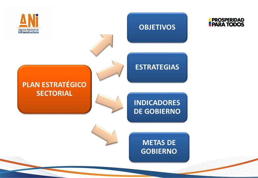 PLAN ESTRATÉGICO SECTORIAL OBJETIVOS METAS DE GOBIERNO INDICADORES DE GOBIERNO ESTRATEGIAS