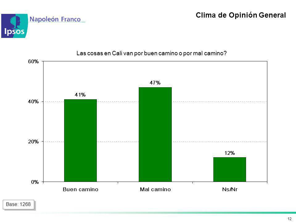 12 Clima de Opinión General Las cosas en Cali van por buen camino o por mal camino? Base: 1268