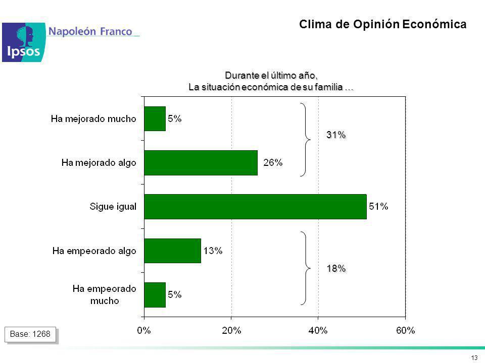13 Durante el último año, La situación económica de su familia … Clima de Opinión Económica Base: 1268 31% 18%