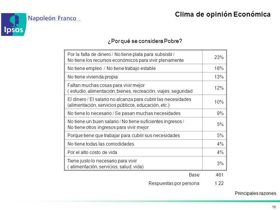 16 Clima de opinión Económica ¿Por qué se considera Pobre? Principales razones Por la falta de dinero / No tiene plata para subsistir / No tiene los r