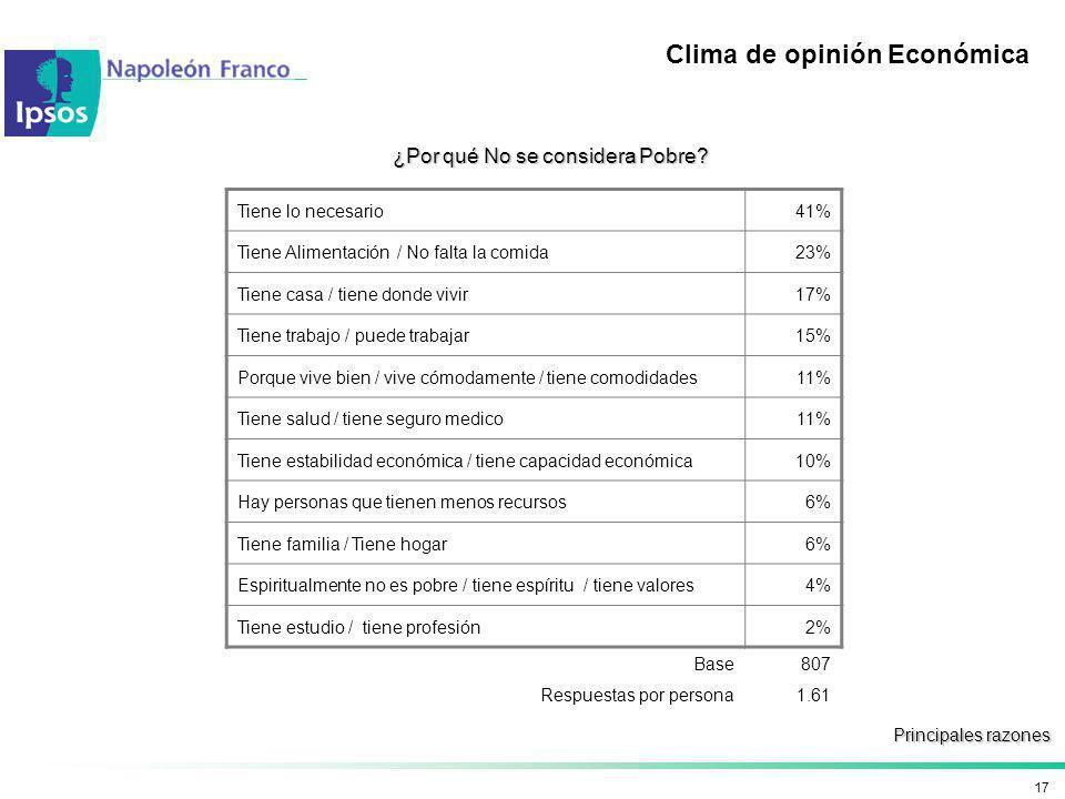17 Clima de opinión Económica ¿Por qué No se considera Pobre? Principales razones Tiene lo necesario41% Tiene Alimentación / No falta la comida23% Tie