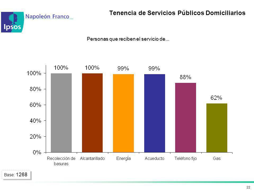 22 Personas que reciben el servicio de... Tenencia de Servicios Públicos Domiciliarios Base: 1268