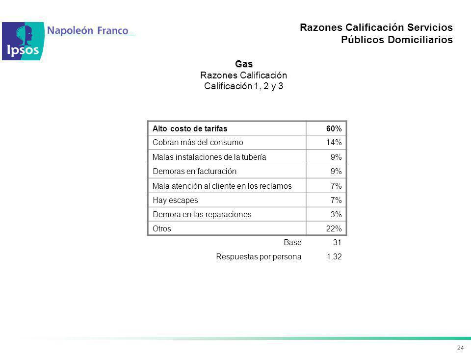 24 Razones Calificación Servicios Públicos Domiciliarios Gas Razones Calificación Calificación 1, 2 y 3 Alto costo de tarifas60% Cobran más del consum