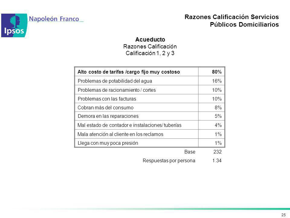 25 Razones Calificación Servicios Públicos Domiciliarios Acueducto Razones Calificación Calificación 1, 2 y 3 Alto costo de tarifas /cargo fijo muy co