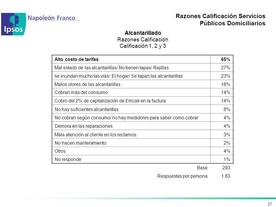27 Razones Calificación Servicios Públicos Domiciliarios Alcantarillado Razones Calificación Calificación 1, 2 y 3 Alto costo de tarifas65% Mal estado