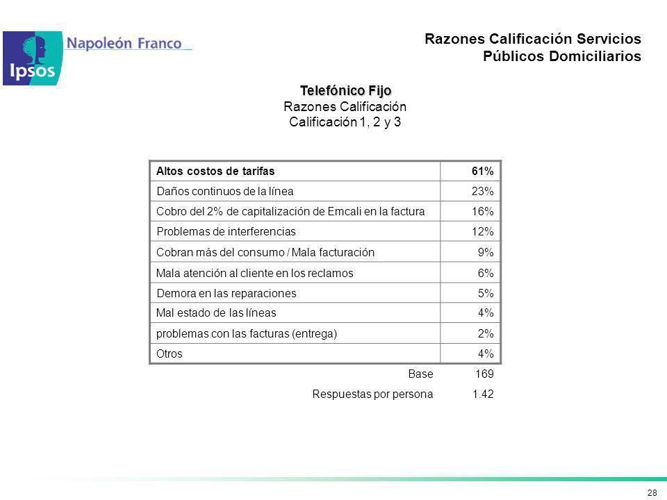 28 Razones Calificación Servicios Públicos Domiciliarios Telefónico Fijo Razones Calificación Calificación 1, 2 y 3 Altos costos de tarifas61% Daños c