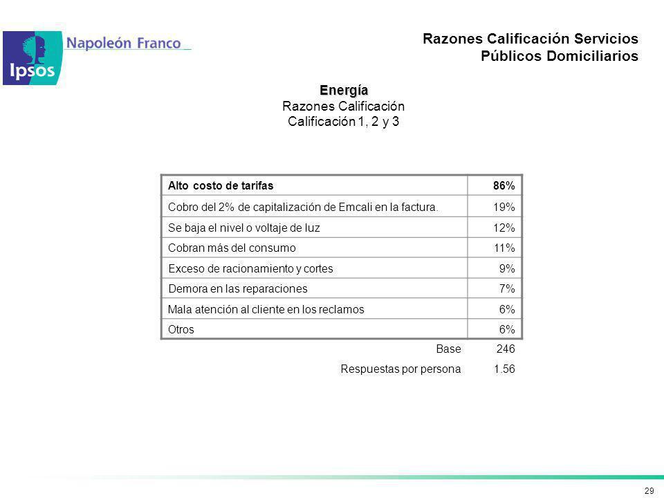 29 Razones Calificación Servicios Públicos Domiciliarios Energía Razones Calificación Calificación 1, 2 y 3 Alto costo de tarifas86% Cobro del 2% de c