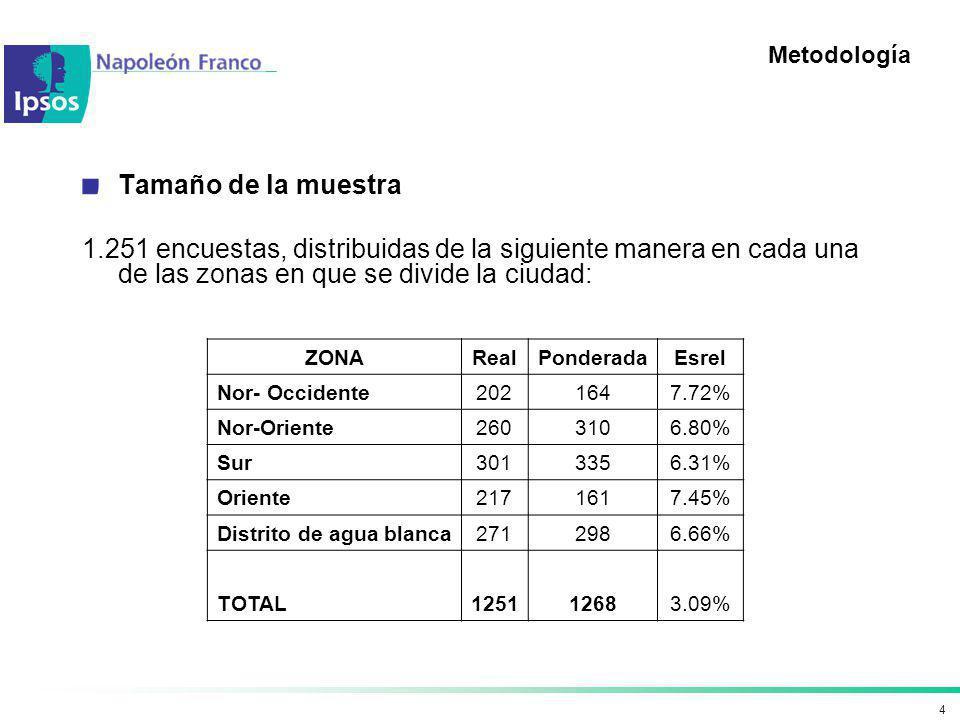 4 Metodología Tamaño de la muestra 1.251 encuestas, distribuidas de la siguiente manera en cada una de las zonas en que se divide la ciudad: ZONARealP