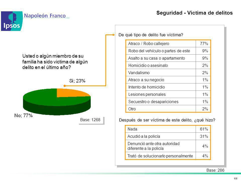 44 Seguridad - Victima de delitos Usted o algún miembro de su familia ha sido victima de algún delito en el último año? Atraco / Robo callejero77% Rob