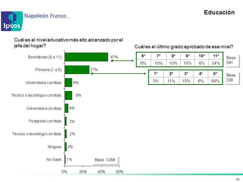 45 Educación Cuál es el nivel educativo más alto alcanzado por el jefe del hogar? Cuál es el último grado aprobado de ese nivel? 1º2º3º4º5º 3%11%15%6%