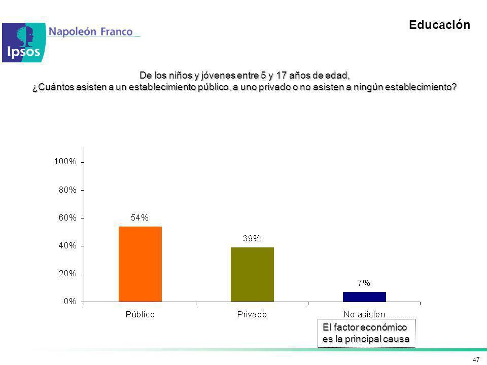 47 Educación De los niños y jóvenes entre 5 y 17 años de edad, ¿Cuántos asisten a un establecimiento público, a uno privado o no asisten a ningún esta