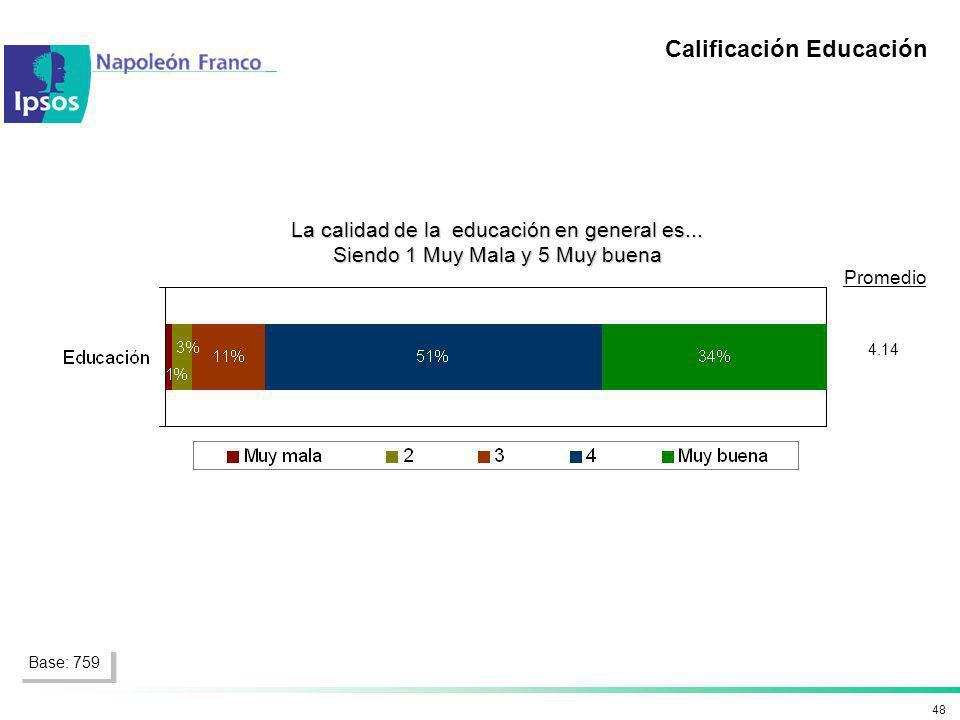 48 4.14 Promedio La calidad de la educación en general es... Siendo 1 Muy Mala y 5 Muy buena Base: 759 Calificación Educación