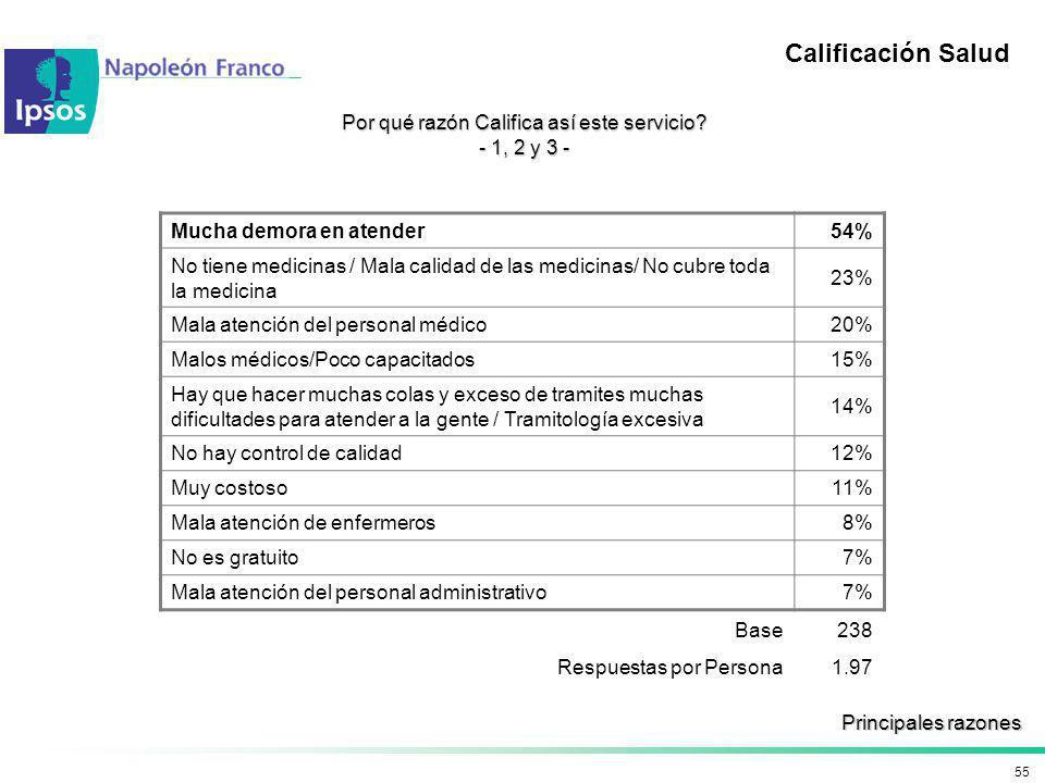 55 Calificación Salud Por qué razón Califica así este servicio? - 1, 2 y 3 - Mucha demora en atender 54% No tiene medicinas / Mala calidad de las medi