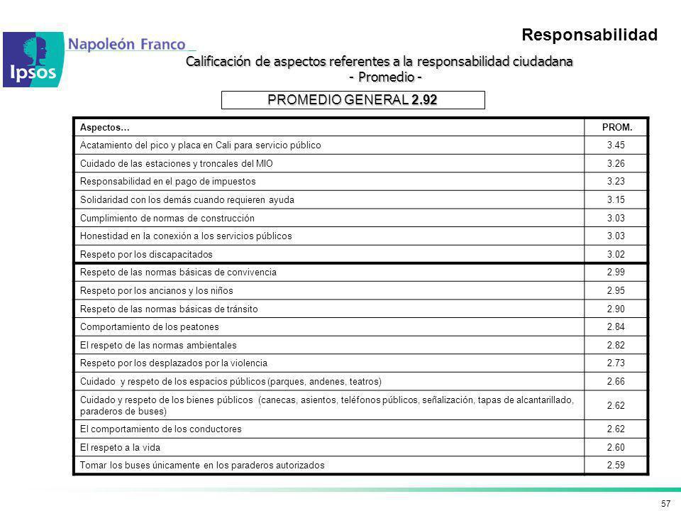 57 Calificación de aspectos referentes a la responsabilidad ciudadana - Promedio - - Promedio - Aspectos… PROM. Acatamiento del pico y placa en Cali p
