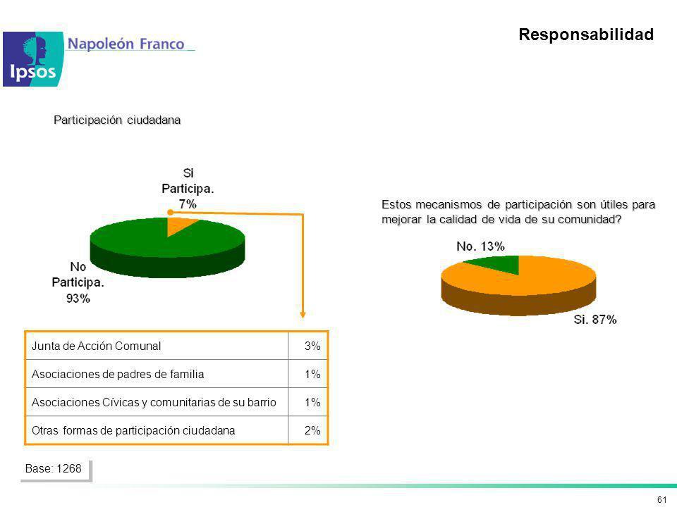61 Responsabilidad Participación ciudadana Junta de Acción Comunal3% Asociaciones de padres de familia1% Asociaciones Cívicas y comunitarias de su bar