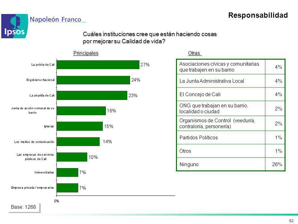 62 Asociaciones cívicas y comunitarias que trabajen en su barrio 4% La Junta Administrativa Local4% El Concejo de Cali4% ONG que trabajan en su barrio