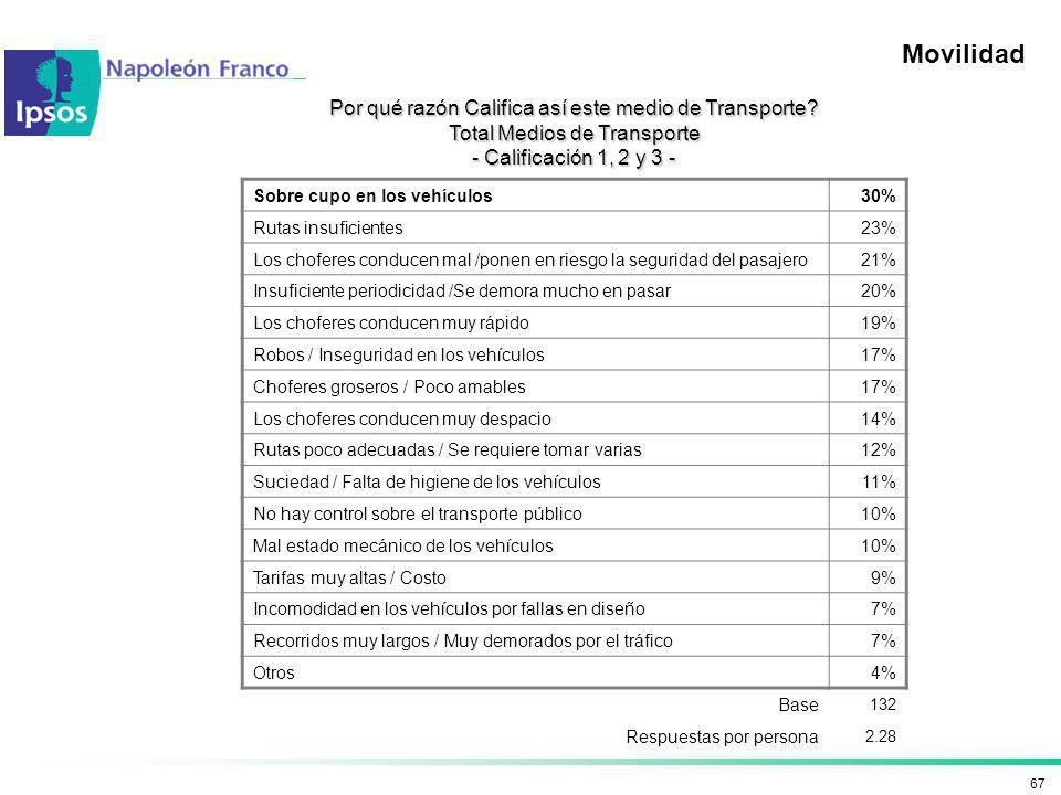 67 Movilidad Sobre cupo en los vehículos 30% Rutas insuficientes 23% Los choferes conducen mal /ponen en riesgo la seguridad del pasajero21% Insuficie