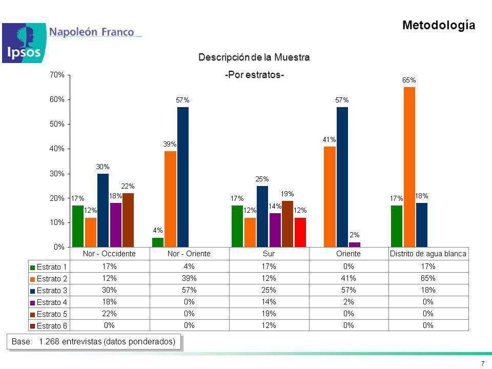 7 Metodología Descripción de la Muestra -Por estratos- Base: 1.268 entrevistas (datos ponderados)