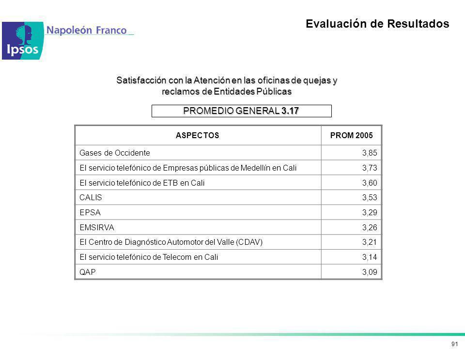 91 Satisfacción con la Atención en las oficinas de quejas y reclamos de Entidades Públicas Evaluación de Resultados ASPECTOSPROM 2005 Gases de Occiden