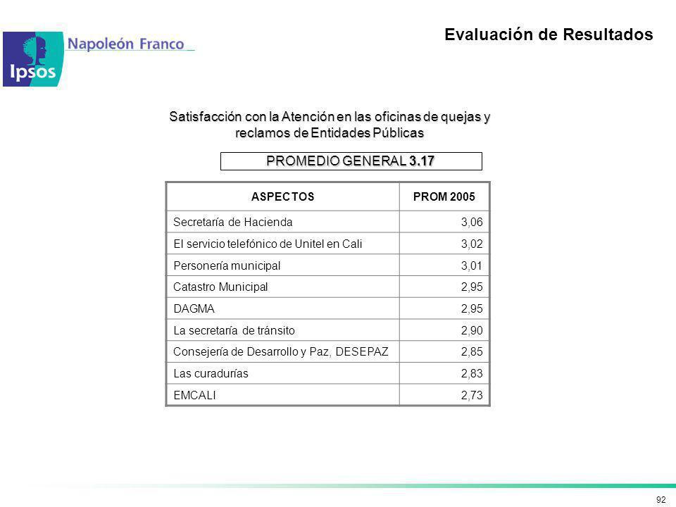92 Satisfacción con la Atención en las oficinas de quejas y reclamos de Entidades Públicas Evaluación de Resultados ASPECTOSPROM 2005 Secretaría de Ha