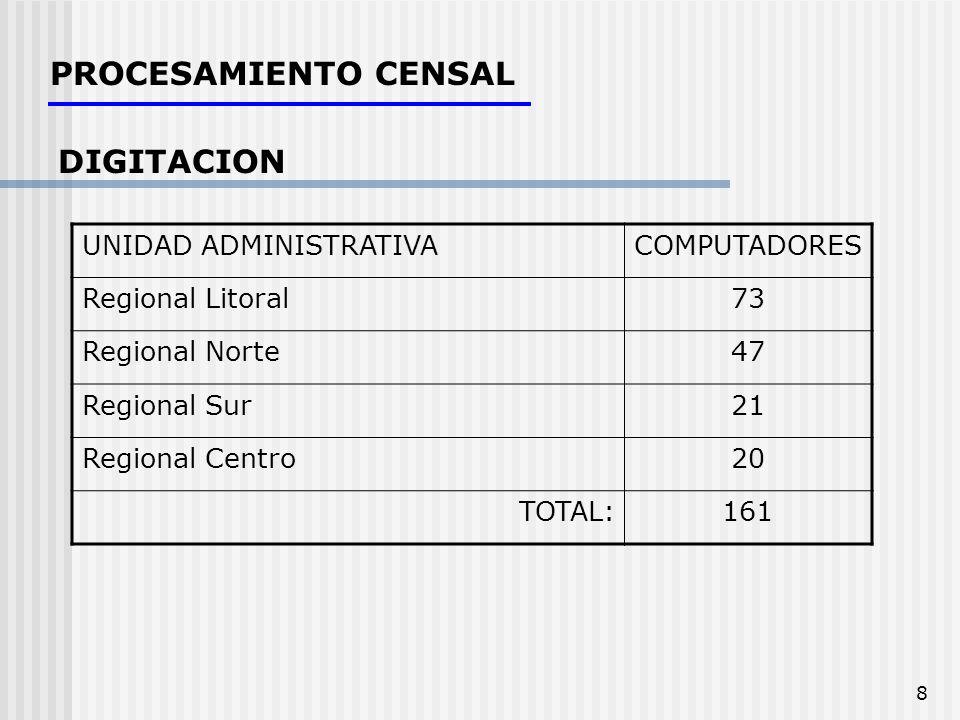 8 PROCESAMIENTO CENSAL DIGITACION UNIDAD ADMINISTRATIVACOMPUTADORES Regional Litoral73 Regional Norte47 Regional Sur21 Regional Centro20 TOTAL:161