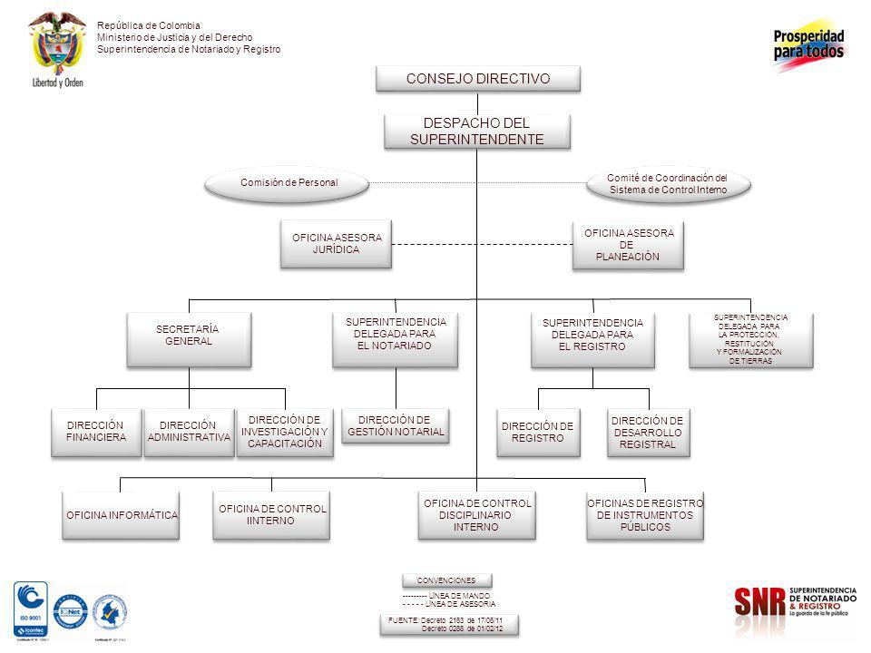 República de Colombia Ministerio de Justicia y del Derecho Superintendencia de Notariado y Registro CONSEJO DIRECTIVO SECRETARÍA GENERAL SECRETARÍA GE