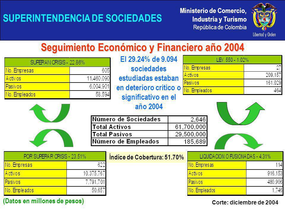 Ministerio de Comercio, Industria y Turismo República de Colombia SUPERINTENDENCIA DE SOCIEDADES Seguimiento Económico y Financiero año 2004 (Datos en millones de pesos) El 29.24% de 9.094 sociedades estudiadas estaban en deterioro crítico o significativo en el año 2004 Corte: diciembre de 2004 Índice de Cobertura: 51.70%