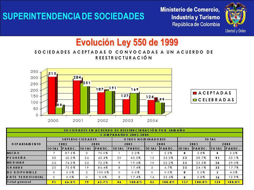 Ministerio de Comercio, Industria y Turismo República de Colombia SUPERINTENDENCIA DE SOCIEDADES Evolución Ley 550 de 1999