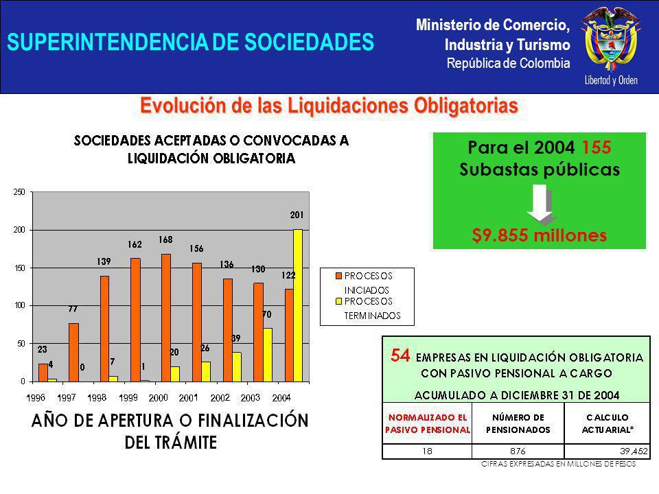 Ministerio de Comercio, Industria y Turismo República de Colombia SUPERINTENDENCIA DE SOCIEDADES Evolución de las Liquidaciones Obligatorias Para el 2004 155 Subastas públicas $9.855 millones CIFRAS EXPRESADAS EN MILLONES DE PESOS