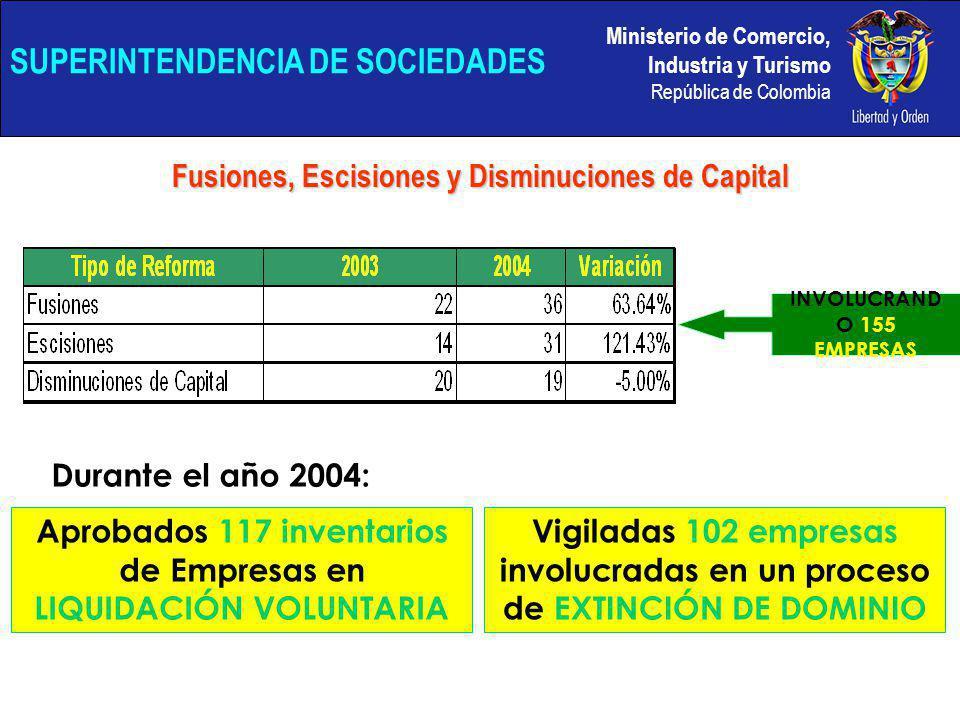 Ministerio de Comercio, Industria y Turismo República de Colombia SUPERINTENDENCIA DE SOCIEDADES Fusiones, Escisiones y Disminuciones de Capital Aprobados 117 inventarios de Empresas en LIQUIDACIÓN VOLUNTARIA Vigiladas 102 empresas involucradas en un proceso de EXTINCIÓN DE DOMINIO Durante el año 2004: INVOLUCRAND O 155 EMPRESAS