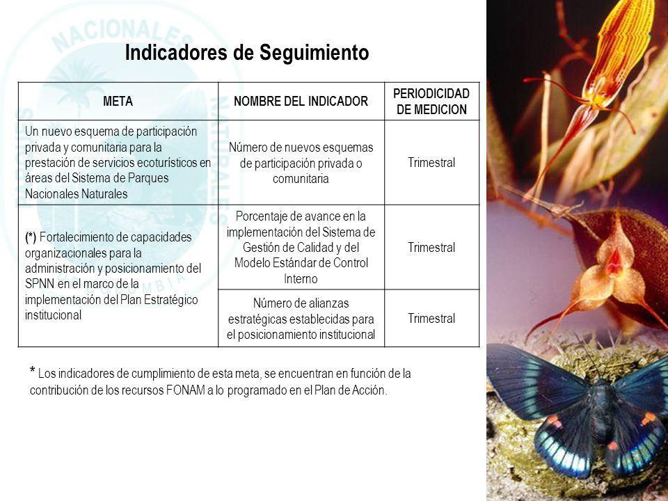 PARQUES NACIONALES NATURALES DE COLOMBIA Indicadores de Seguimiento METANOMBRE DEL INDICADOR PERIODICIDAD DE MEDICION Un nuevo esquema de participació
