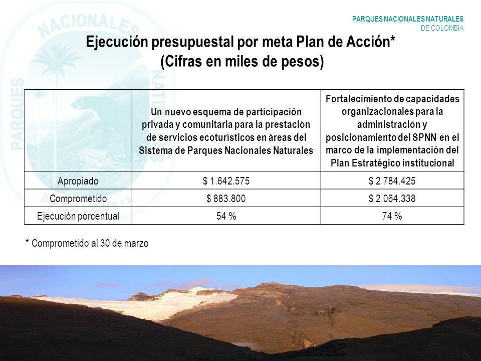 PARQUES NACIONALES NATURALES DE COLOMBIA Ejecución presupuestal por meta Plan de Acción* (Cifras en miles de pesos) Un nuevo esquema de participación