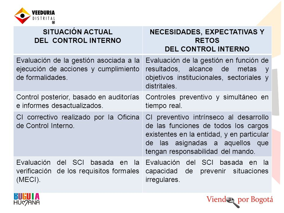 SITUACIÓN ACTUAL DEL CONTROL INTERNO NECESIDADES, EXPECTATIVAS Y RETOS DEL CONTROL INTERNO Evaluación de la gestión asociada a la ejecución de acciones y cumplimiento de formalidades.